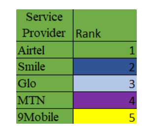 IBADAN-NIWBQR-REPORT-3 Airtel Conquers GLO, Smile And Others In Ibadan NIWBQR Report news